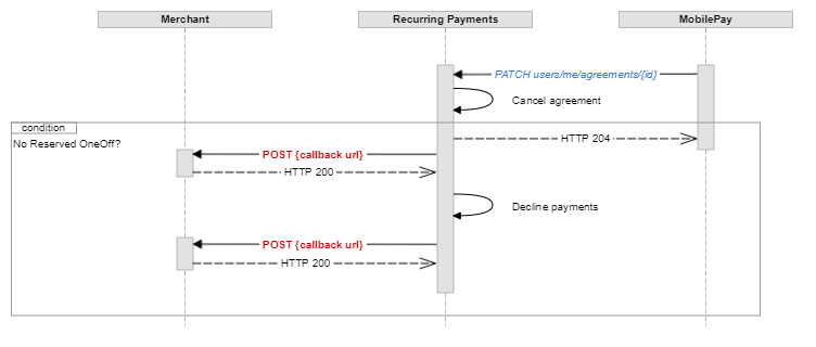 Mobilepay subscriptions by mobilepaydev when user cancels an active agreement sequence diagram ccuart Image collections