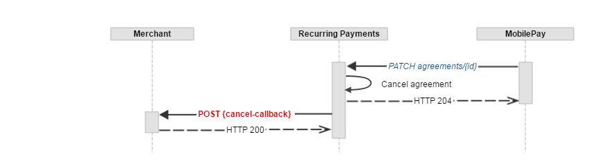 how to cancel recurring payments scotiabank